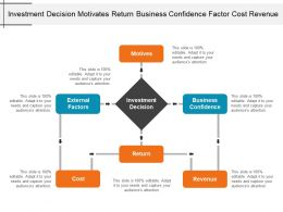 Investment Decision Motivates Return Business Confidence Factor Cost Revenue