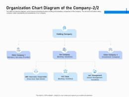 Investment Fundraising Post IPO Market Organization Chart Diagram Of The Company Banking Ppt Ideas