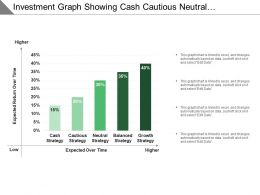 Investment Graph Showing Cash Cautious Neutral Balanced And Growth Strategy