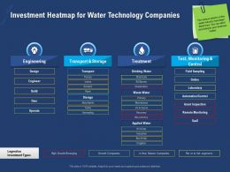 Investment Heatmap For Water Technology Companies Build Powerpoint Presentation Slide Portrait