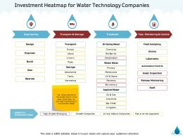 Investment Heatmap For Water Technology Companies M1341 Ppt Powerpoint Presentation Summary