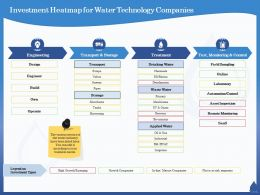 Investment Heatmap For Water Technology Companies Mimicry Ppt Powerpoint Presentation Layouts Portfolio