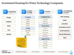 Investment Heatmap For Water Technology Companies Ppt File Elements