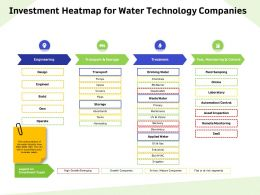Investment Heatmap For Water Technology Companies Tanks Ppt Powerpoint Presentation Model Template
