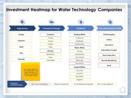 Investment Heatmap For Water Technology Companies Treatment Powerpoint Slides
