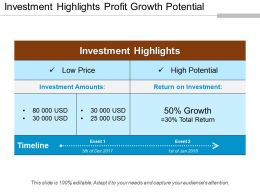 Investment Highlights Profit Growth Potential Powerpoint Images