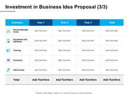 Investment In Business Idea Proposal Labor Costs Ppt Powerpoint Presentation Portfolio Elements