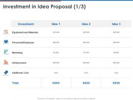 Investment In Idea Proposal Ppt Powerpoint Presentation Ideas Graphics