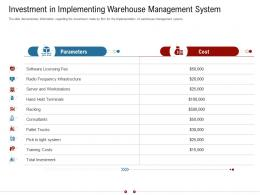 Investment In Implementing Warehouse Management System Warehousing Logistics Ppt Grid