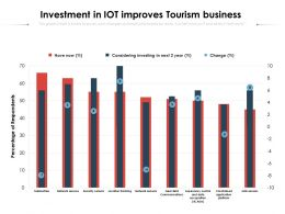 Investment In IOT Improves Tourism Business