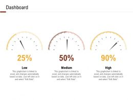 Investment In Land And Building Dashboard Ppt Powerpoint Presentation Model Background