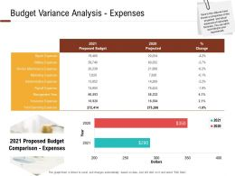 Investment In Land Building Budget Variance Analysis Expenses Ppt Powerpoint Presentation Graphics