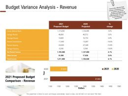 Investment In Land Building Budget Variance Analysis Revenue Ppt Powerpoint Presentation Pictures