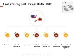 Investment In Land Building Laws Affecting Real Estate In United States Ppt Powerpoint Presentation Icon