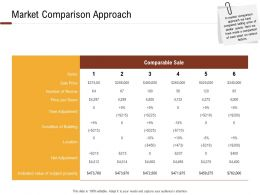 Investment In Land Building Market Comparison Approach Ppt Powerpoint Presentation Grid