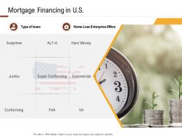 Investment In Land Building Mortgage Financing In US Ppt Powerpoint Presentation Outline