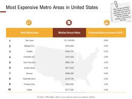 Investment In Land Building Most Expensive Metro Areas In United States Ppt Powerpoint Layouts