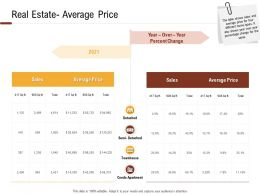 Investment In Land Building Real Estate Average Price Ppt Powerpoint Presentation Template