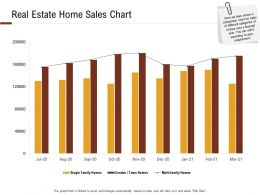 Investment In Land Building Real Estate Home Sales Chart Ppt Powerpoint Presentation Example