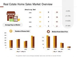 Investment In Land Building Real Estate Home Sales Market Overview Ppt Powerpoint Presentation Deck