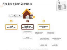 Investment In Land Building Real Estate Loan Categories Ppt Powerpoint Presentation Infographics