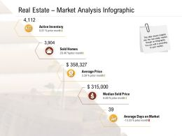 Investment In Land Building Real Estate Market Analysis Infographic Ppt Powerpoint Presentation Deck