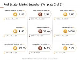 Investment In Land Building Real Estate Market Snapshot Template 2 Of 2 Ppt Powerpoint Images