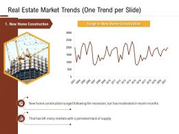 Investment In Land Building Real Estate Market Trends One Trend Per Slide Ppt Powerpoint Portfolio