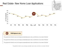 Investment In Land Building Real Estate New Home Loan Applications Ppt Powerpoint Images