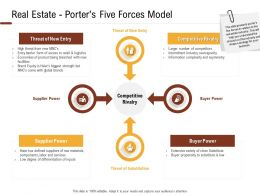 Investment In Land Building Real Estate Porters Five Forces Model Ppt Powerpoint Presentation Icon