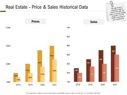 Investment In Land Building Real Estate Price And Sales Historical Data Ppt Powerpoint Clipart