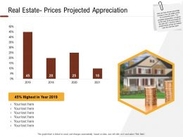 Investment In Land Building Real Estate Prices Projected Appreciation Ppt Powerpoint Ideas