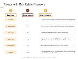 Investment In Land Building Tie Ups With Real Estate Financers Ppt Powerpoint Presentation Slides