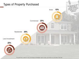 Investment In Land Building Types Of Property Purchased Ppt Powerpoint Presentation Outline