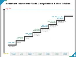 Investment Instruments Funds Categorization And Risk Involved