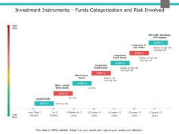 Investment Instruments Funds Categorization And Risk Involved Bond Funds Ppt Slides
