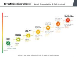 Investment Instruments Funds Categorization And Risk Involved Ppt Powerpoint Presentation Themes