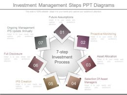 Investment Management Steps Ppt Diagrams
