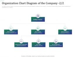 Investment Pitch Raise Funds Financial Market Organization Chart Diagram Of The Company Services Ppt Styles