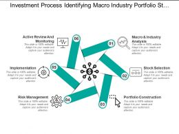 Investment Process Identifying Macro Industry Portfolio Stock And Implementation