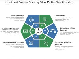 Investment Process Showing Client Profile Objectives Asset Allocation