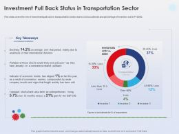 Investment Pull Back Status In Transportation Sector International Divisions Ppt Graphics