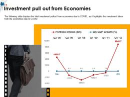 Investment Pull Out From Economies Pullout From Ppt Powerpoint Presentation Gallery Show