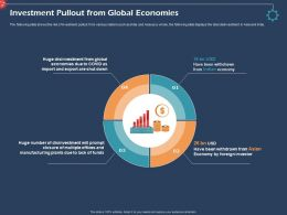 Investment Pullout From Global Economies Manufacturing Ppt Powerpoint Tips