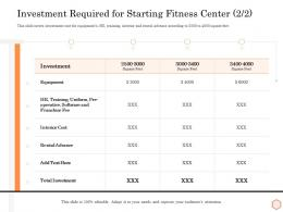 Investment Required For Starting Fitness Center Interior Cost Wellness Industry Overview Ppt Ideas