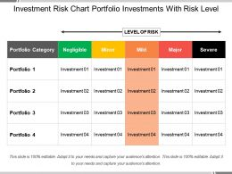 Investment Risk Chart Portfolio Investments With Risk Level