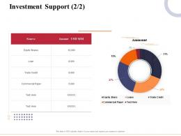 Investment Support Amount Marketing And Business Development Action Plan Ppt Icons