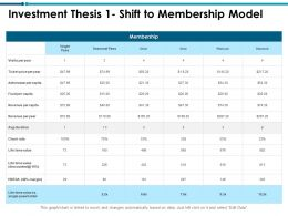 Investment Thesis 1 Shift To Membership Model Revenue Ppt Powerpoint Skills