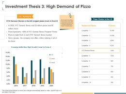 Investment Thesis 3 High Demand Of Pizza Online Ppt Powerpoint Presentation Summary Graphics