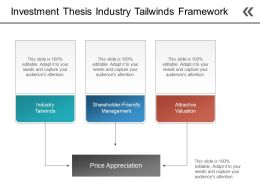Investment Thesis Industry Tailwinds Framework